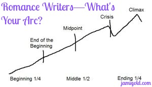 Drawing of plot arc with text: Romance Writers--What's Your Arc?
