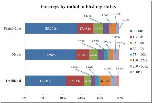 Comparison of digital-first, self, and traditional earnings for hybrid and self-publishers