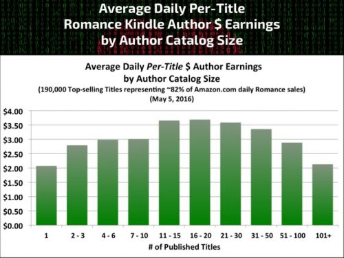 Average Daily per Title Earnings