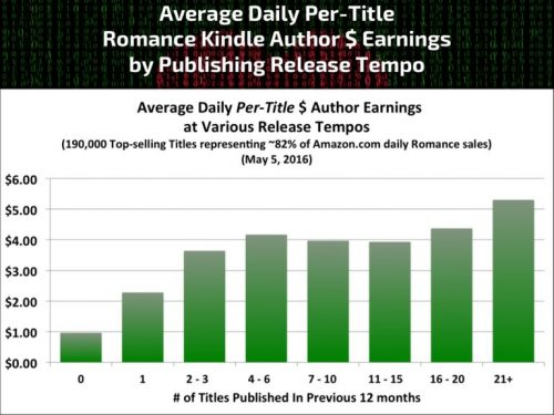 Average Daily per Title Earnings by Release Schedule
