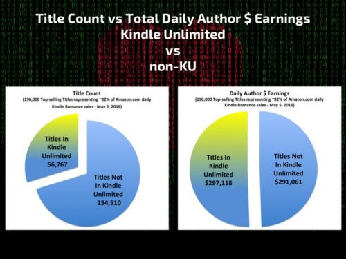 Title Count vs. Total Daily Author Earnings