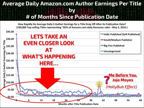 Average Daily Amazon Earnings per Title