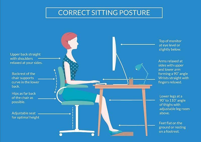 Diagram of correct sitting posture