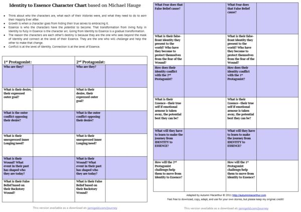 Identity-to-Essence worksheet for Romance