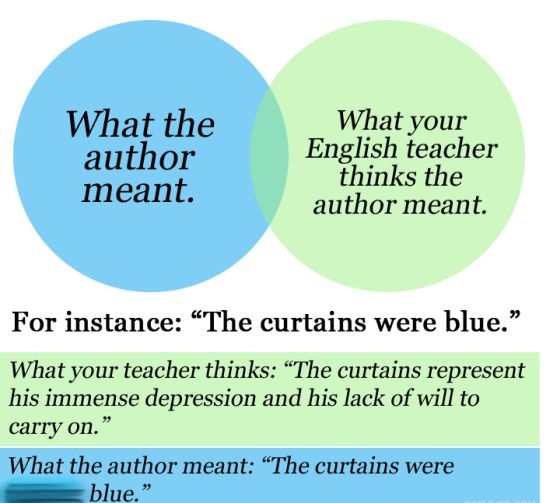 """What the author meant"" vs. ""What your English teacher thinks the author meant."" For instance: ""The curtains were blue."" What your teacher thinks: ""The curtains represent his immense depression and his lack of will to carry on."" What the author meant: ""The curtains were f-ing blue."""